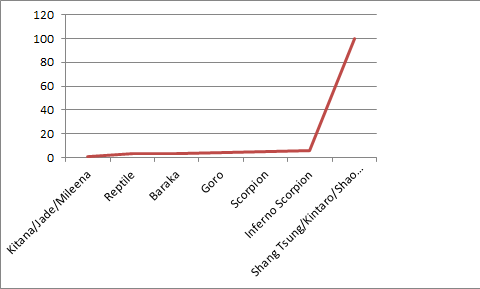 A difficulty graph for the bosses on Shaolin Monks