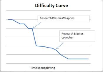 A rough difficulty curve for X-Com